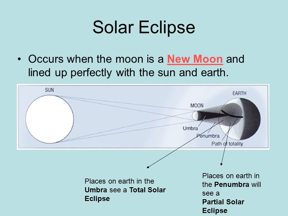 Solar Eclipse Occurs when the moon is a New Moon and lined up perfectly with the sun and earth. Places on earth in the Penumbra will see a.