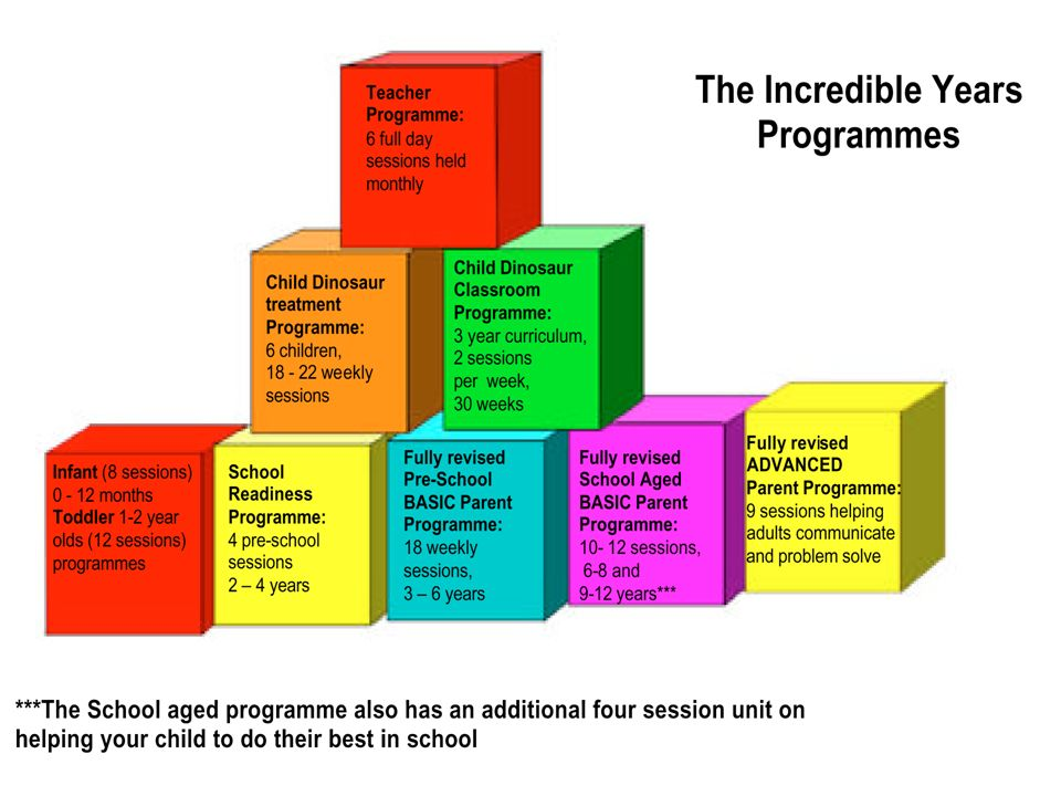 Talk about the development of all of the programmes in Powys