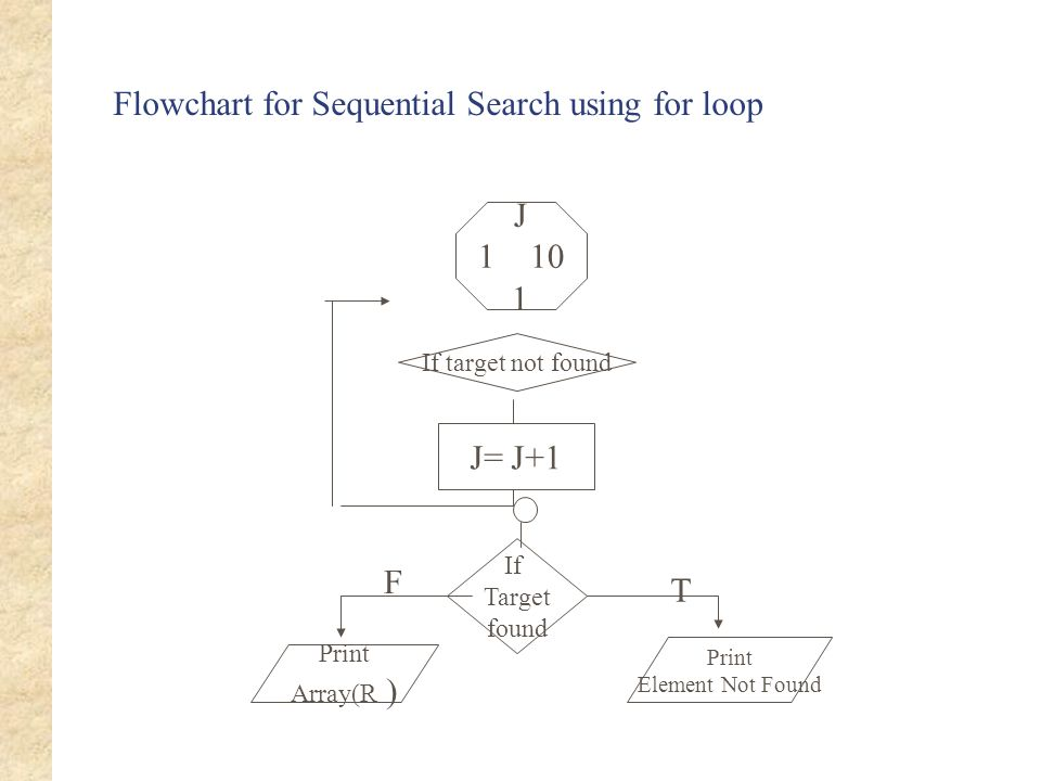 Flowchart for Sequential Search using for loop