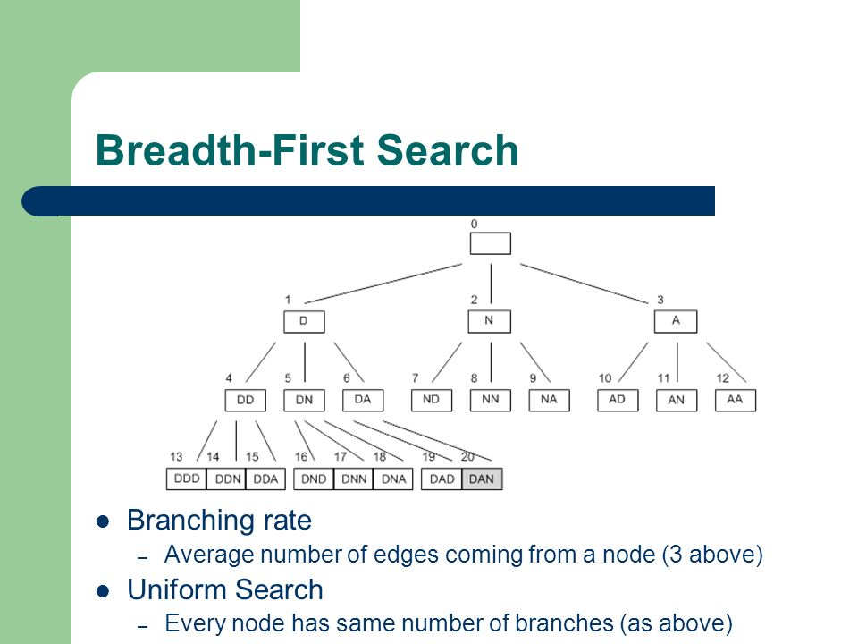 Breadth-First Search Branching rate Uniform Search