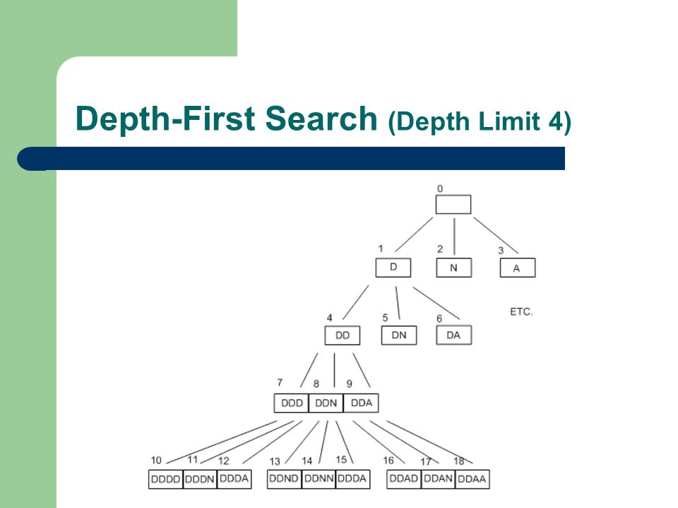 Depth-First Search (Depth Limit 4)