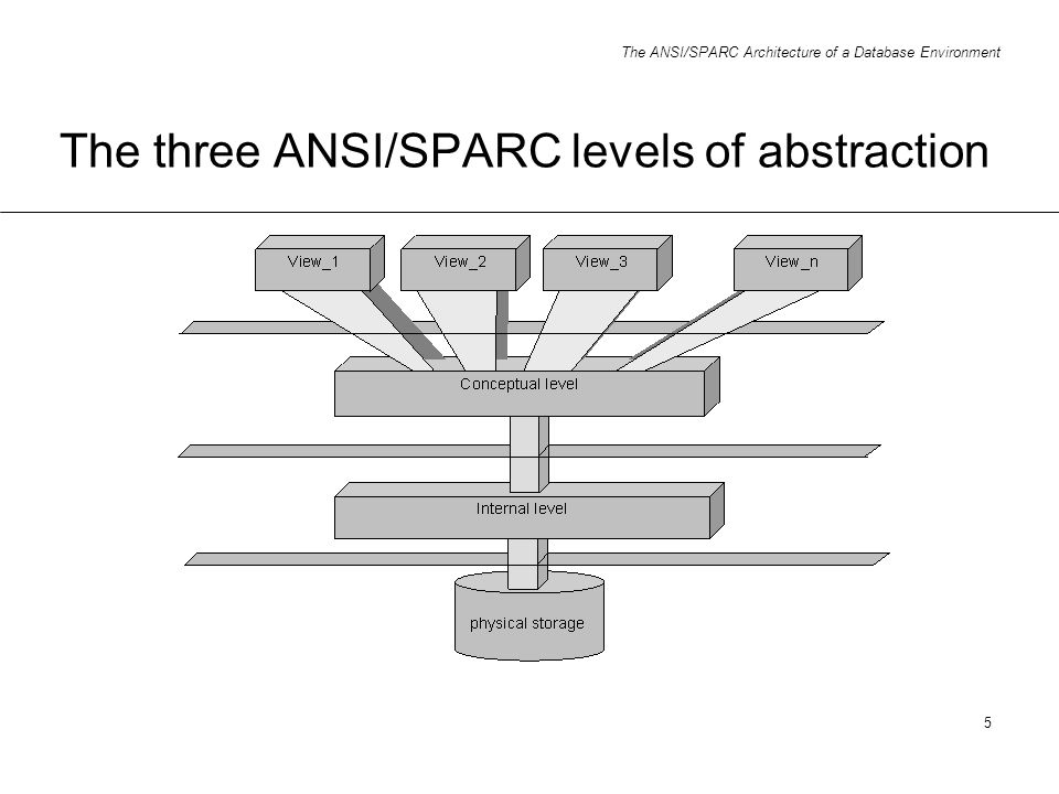 The ansisparc architecture of a database environment ppt video 5 the three ansisparc levels of abstraction altavistaventures