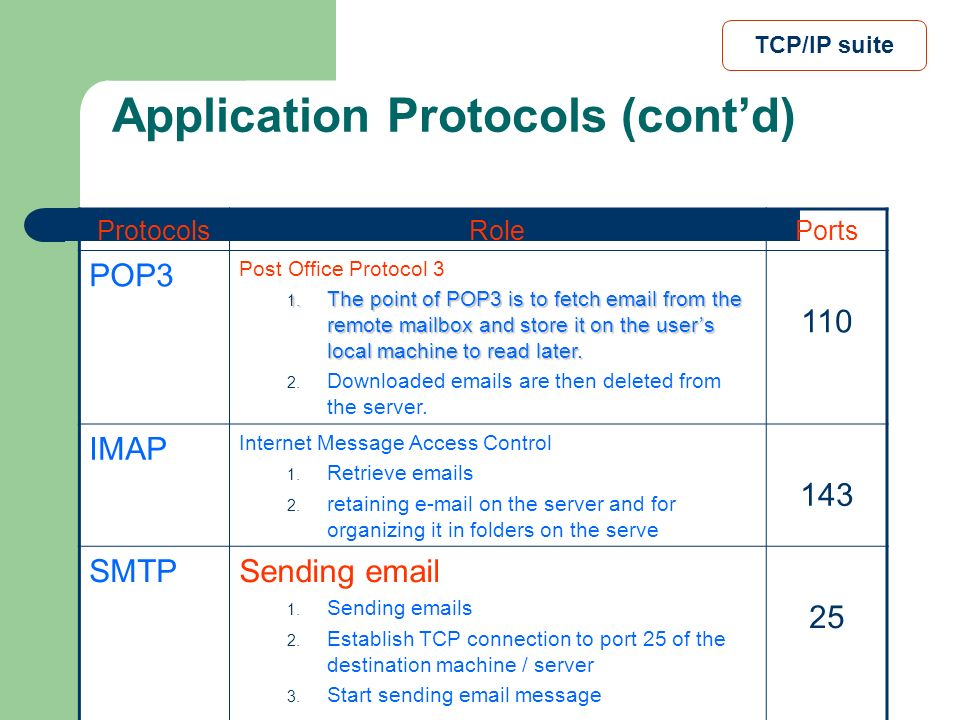 Application Protocols (cont'd)