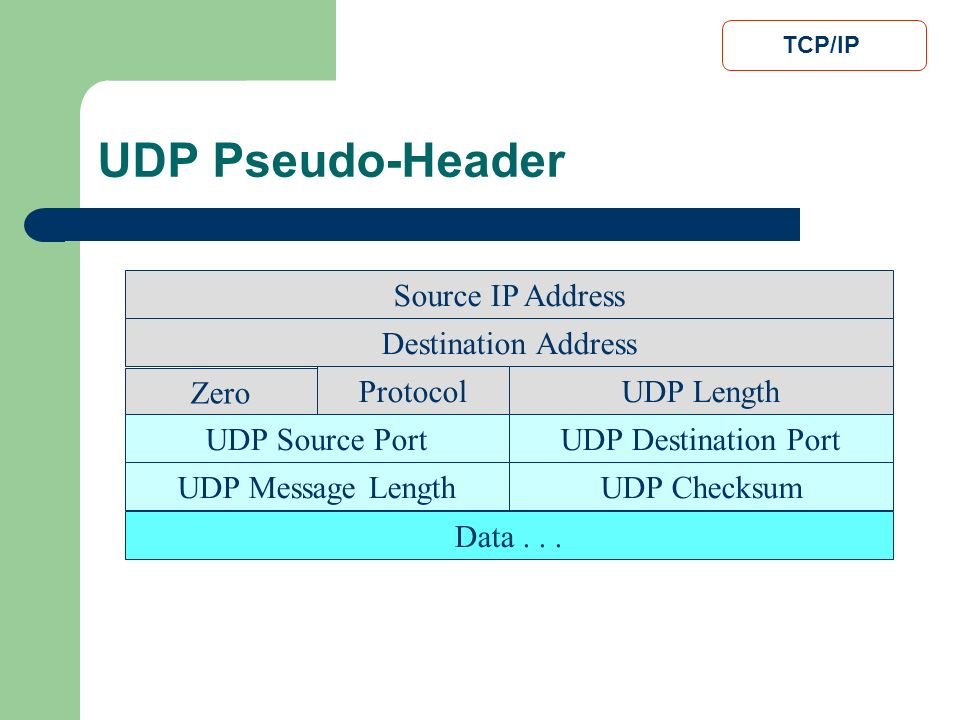 UDP Pseudo-Header Source IP Address Destination Address Zero Protocol