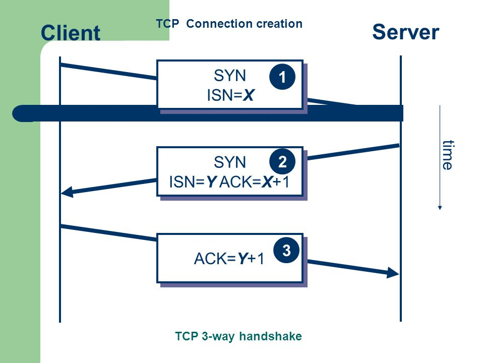 Client Server SYN 1 ISN=X time SYN 2 ISN=Y ACK=X+1 3 ACK=Y+1