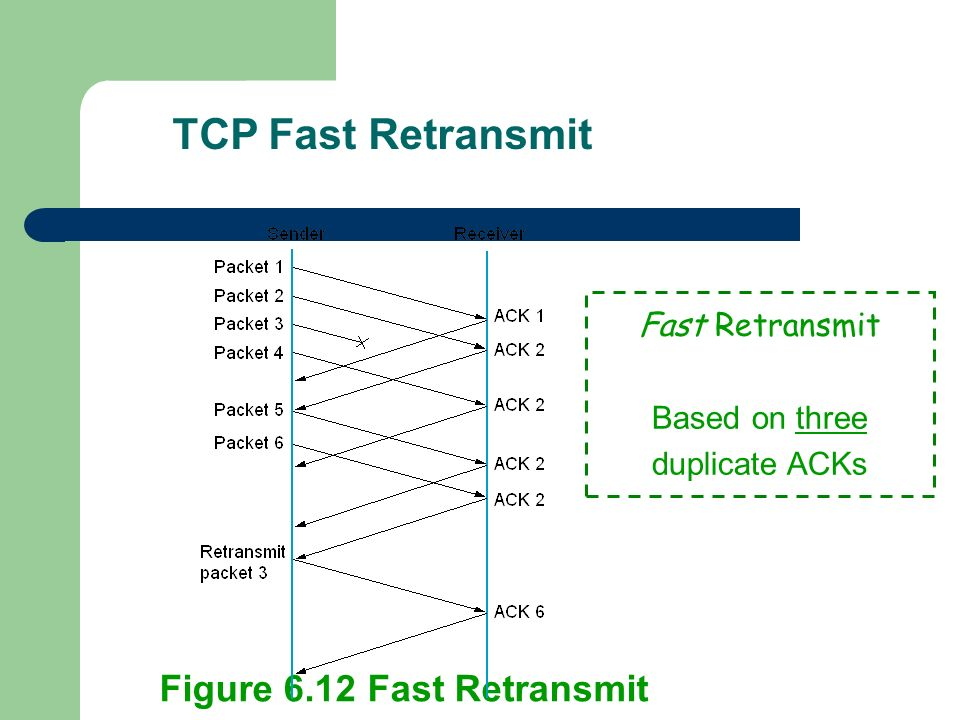 Figure 6.12 Fast Retransmit