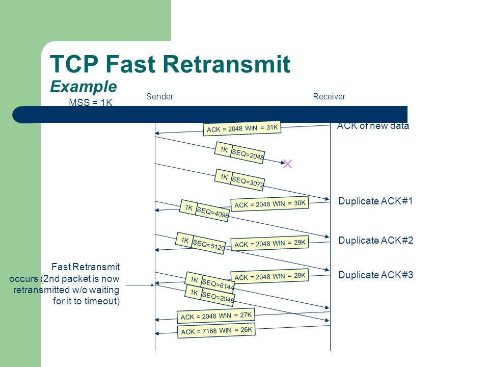 TCP Fast Retransmit Example