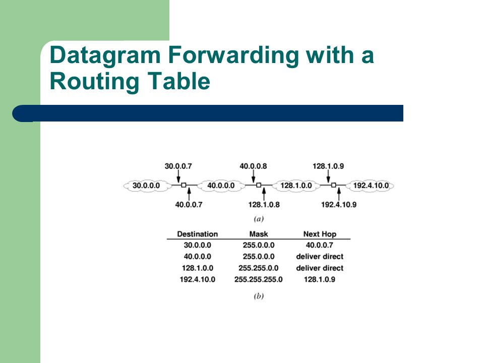 Datagram Forwarding with a Routing Table