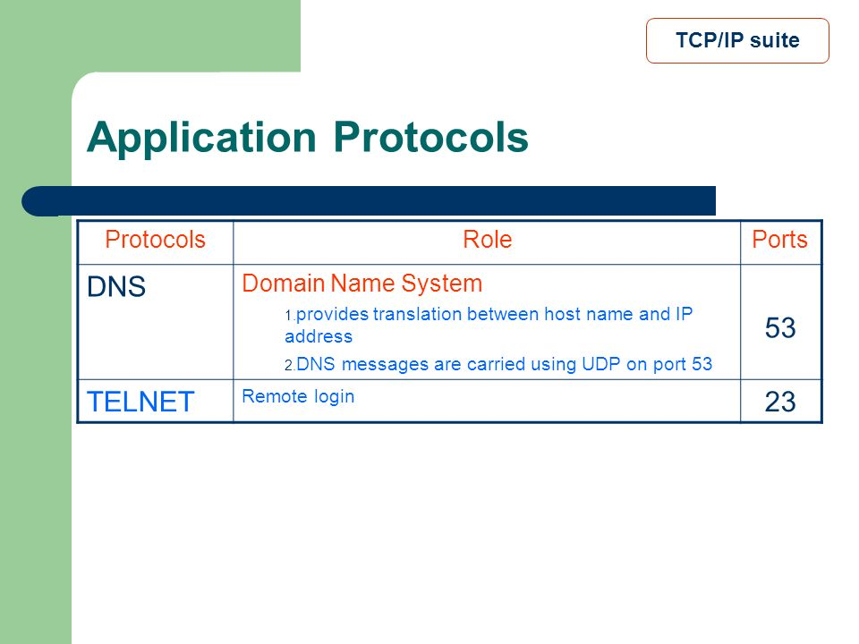 Application Protocols