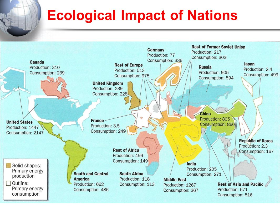 Ecological Impact of Nations