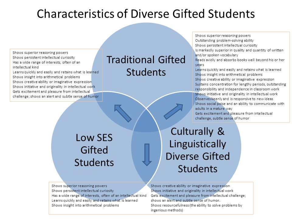 Intellectually Gifted Students Often >> Ese Administrator Ppt Video Online Download