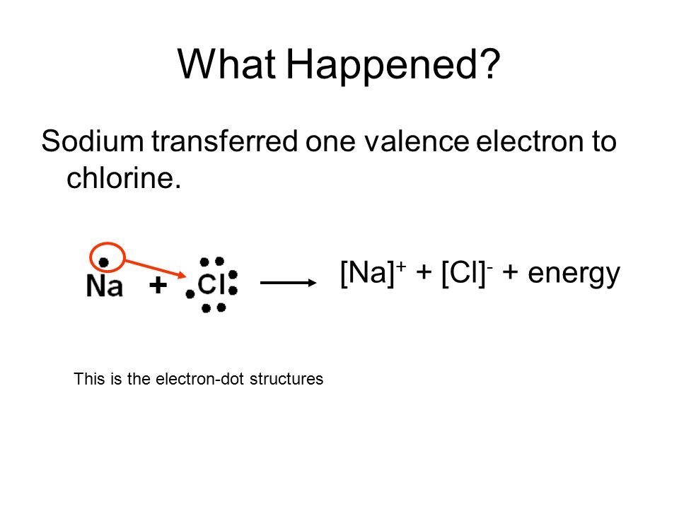 What Happened + Sodium transferred one valence electron to chlorine.