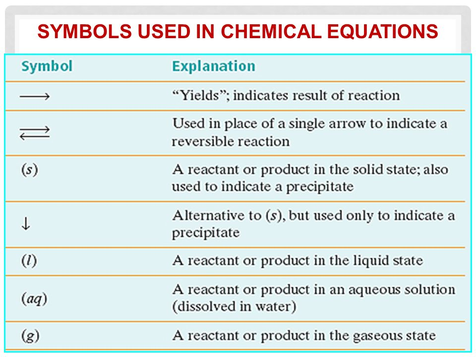 Chemical Equations And Reactions Ppt Video Online Download