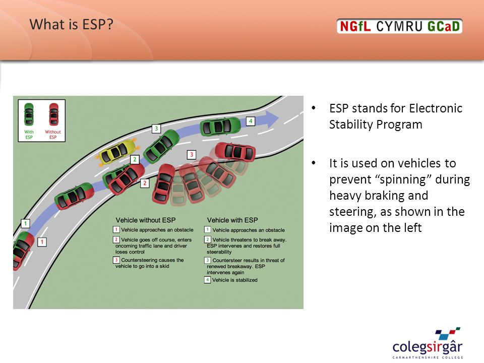 ESP Electronic Stability Programs - ppt video online download
