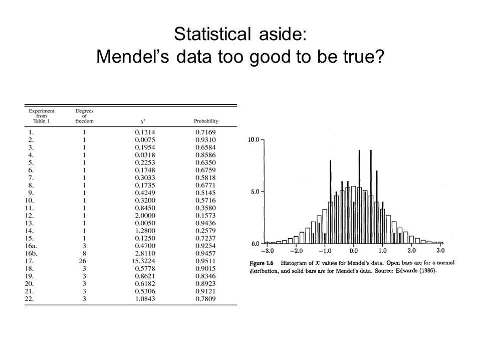 Statistical aside: Mendel's data too good to be true