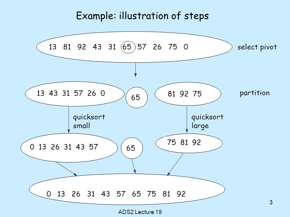 Example: illustration of steps