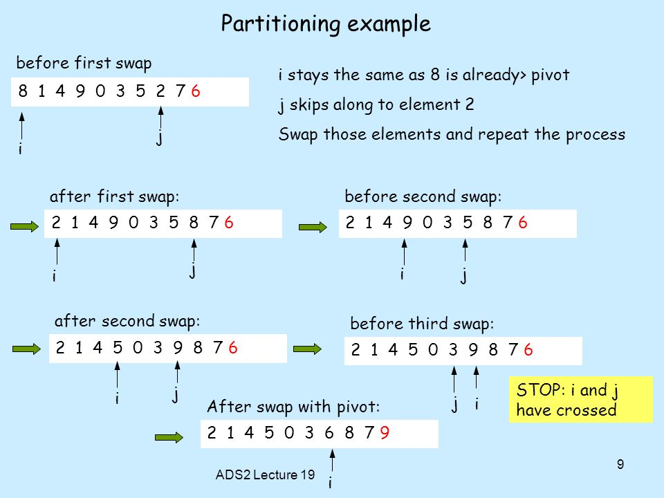 Partitioning example before first swap