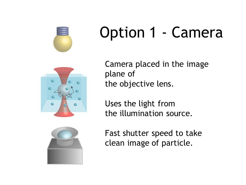 Option 1 - Camera Camera placed in the image plane of