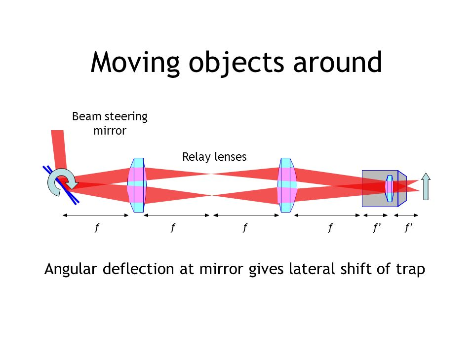 Moving objects around Beam steering. mirror. Relay lenses.
