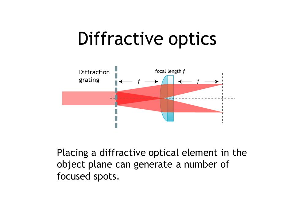 Diffractive optics Placing a diffractive optical element in the