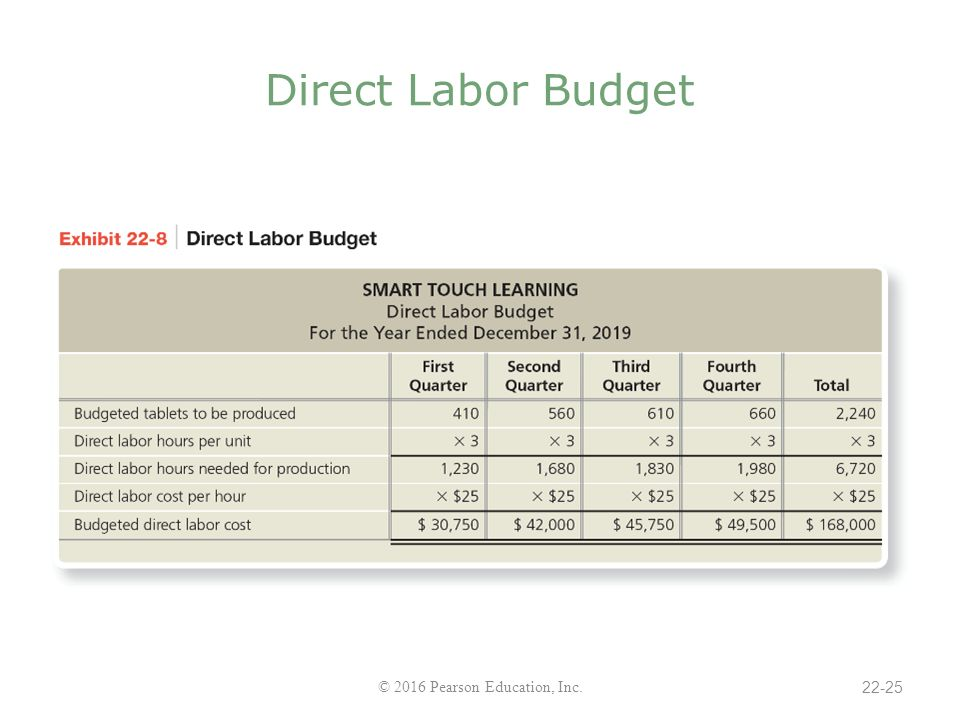 Chapter 22 Master Budgets - ppt download