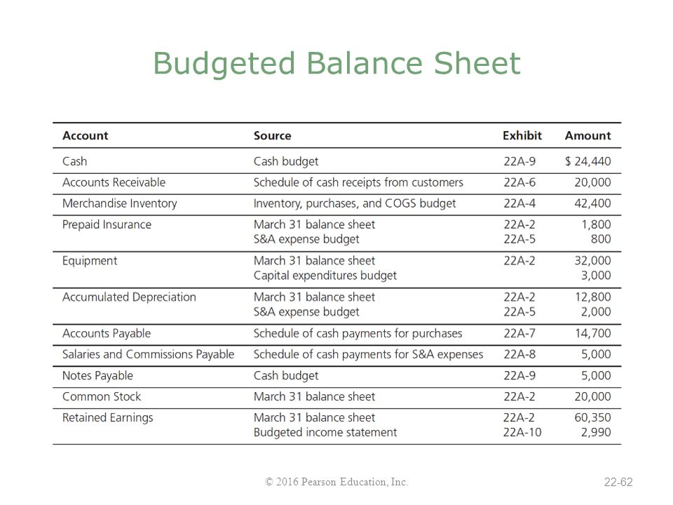 accounting budget and minimum cash balance Minimum operating cash balance is a very important entity for any bank or financial institution it refers to the minimum cash reserves the bank would example - if your checking account requires a minimum daily collected balance of $500 to avoid a monthly maintenance fee, you must keep your.