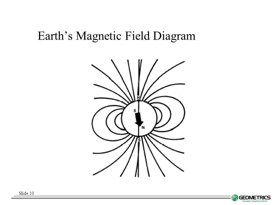 Land Magnetometer Training Course Ppt Download