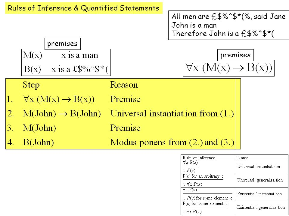 Rules of Inference & Quantified Statements