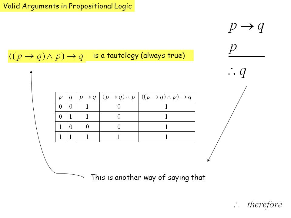 Valid Arguments in Propositional Logic