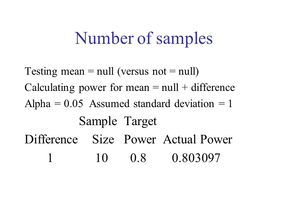 Number of samples Sample Target Difference Size Power Actual Power