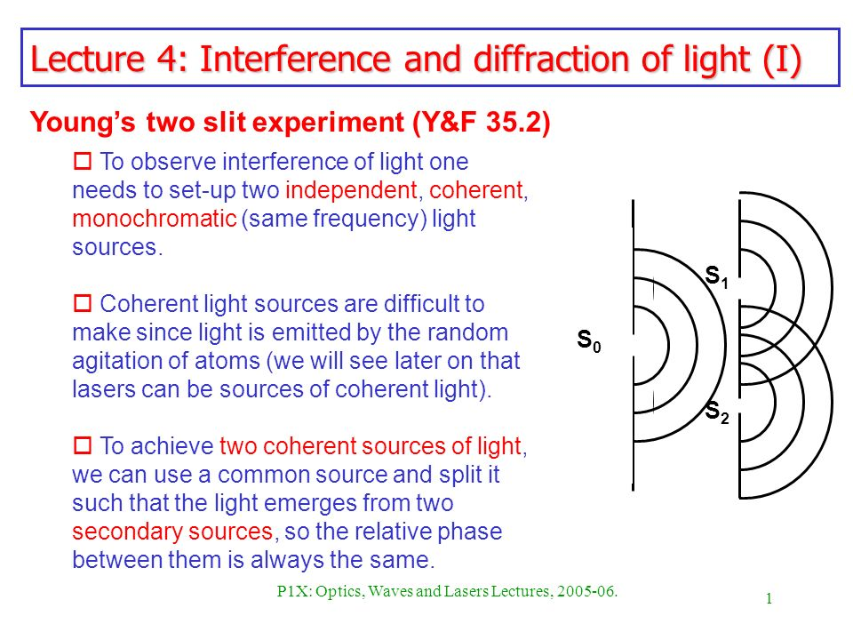 Summary -> Diffraction And Wave Interference Phet