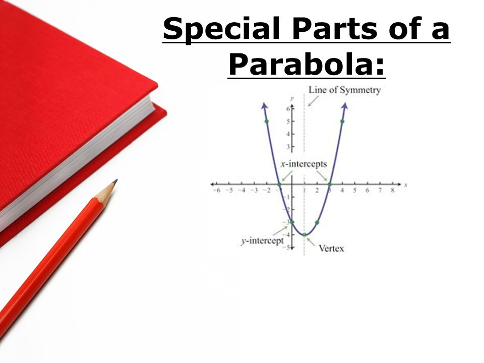 Special Parts of a Parabola: