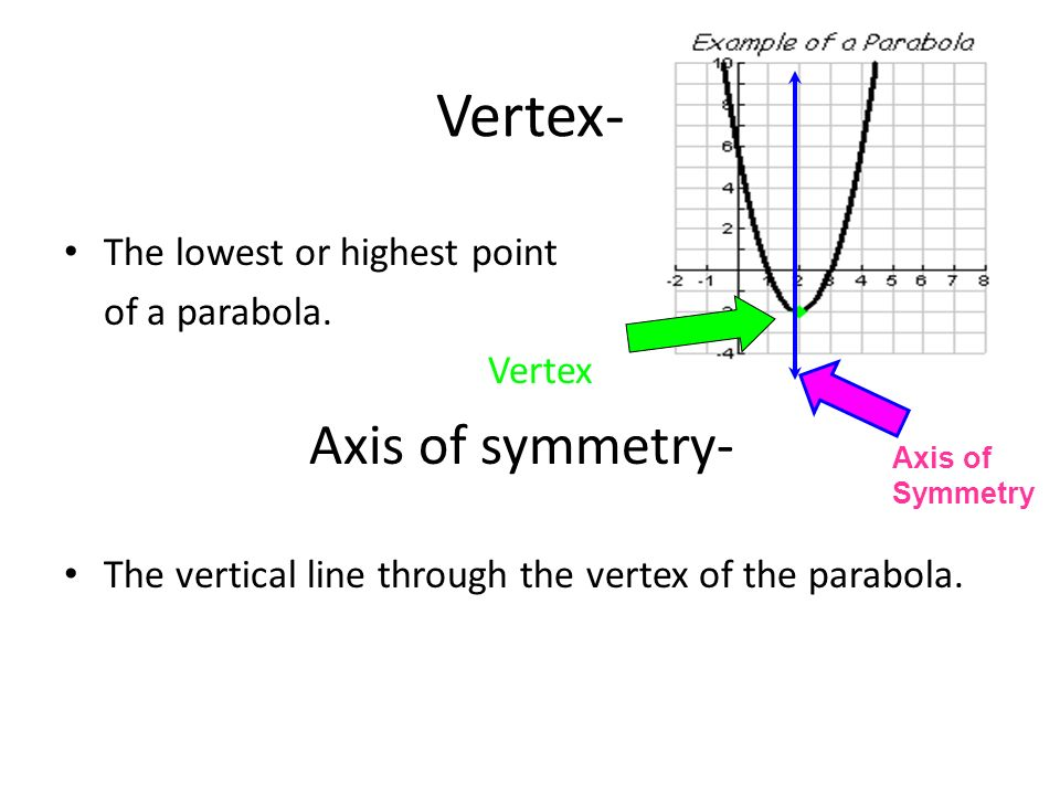 Vertex- Axis of symmetry- The lowest or highest point of a parabola.