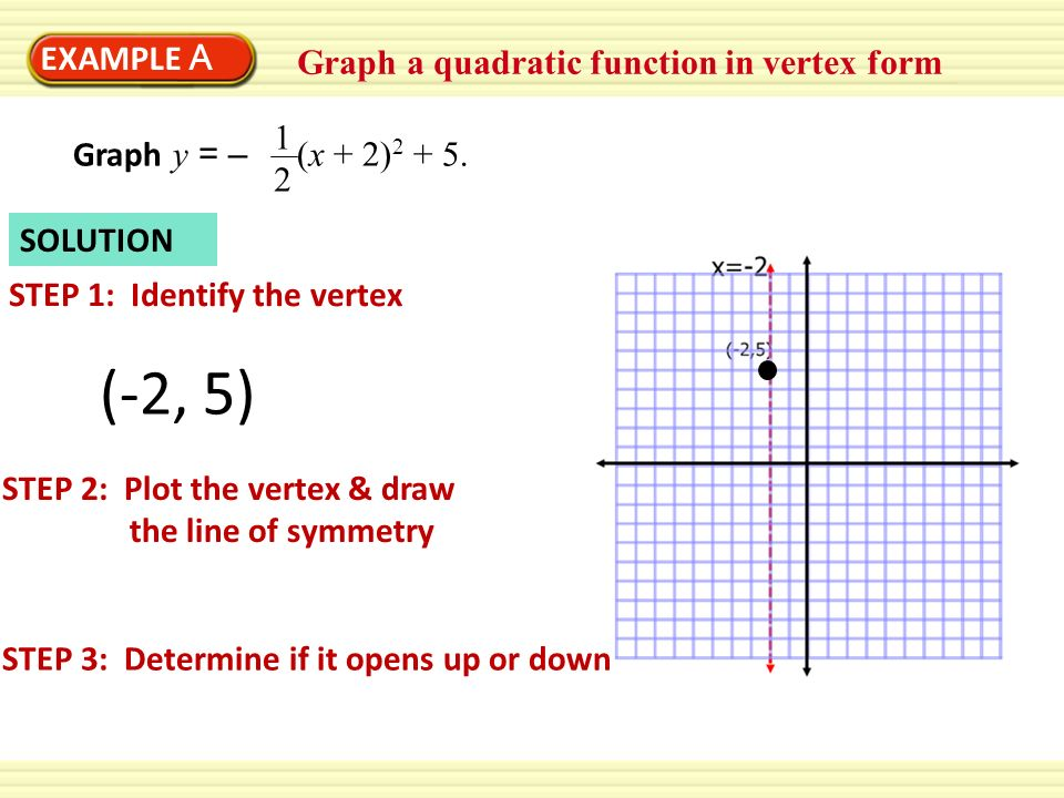 (-2, 5) EXAMPLE A Graph a quadratic function in vertex form 12