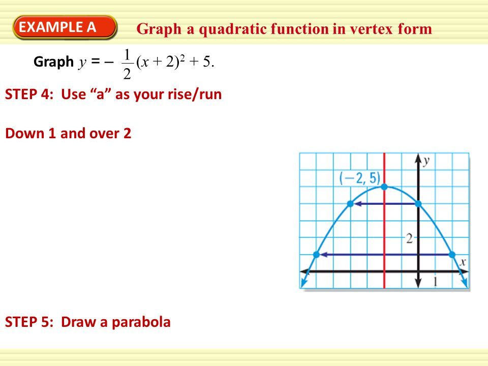 EXAMPLE A Graph a quadratic function in vertex form. 12. Graph y = – (x + 2) STEP 4: Use a as your rise/run.