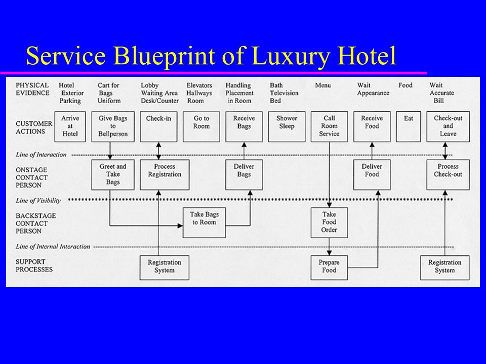 New service development ppt video online download 17 service blueprint of luxury hotel malvernweather Image collections