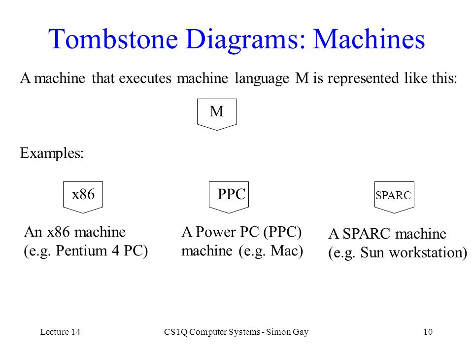 Tombstone Diagrams: Machines