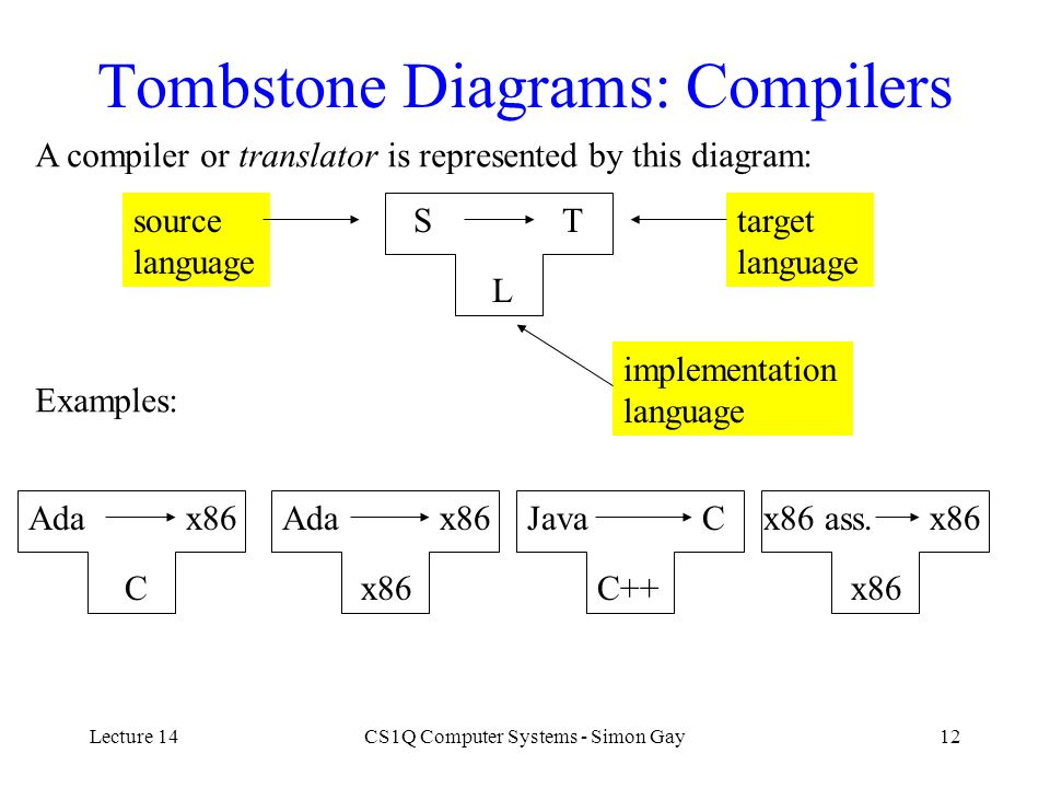 Tombstone Diagrams: Compilers