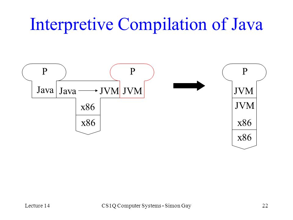 Interpretive Compilation of Java