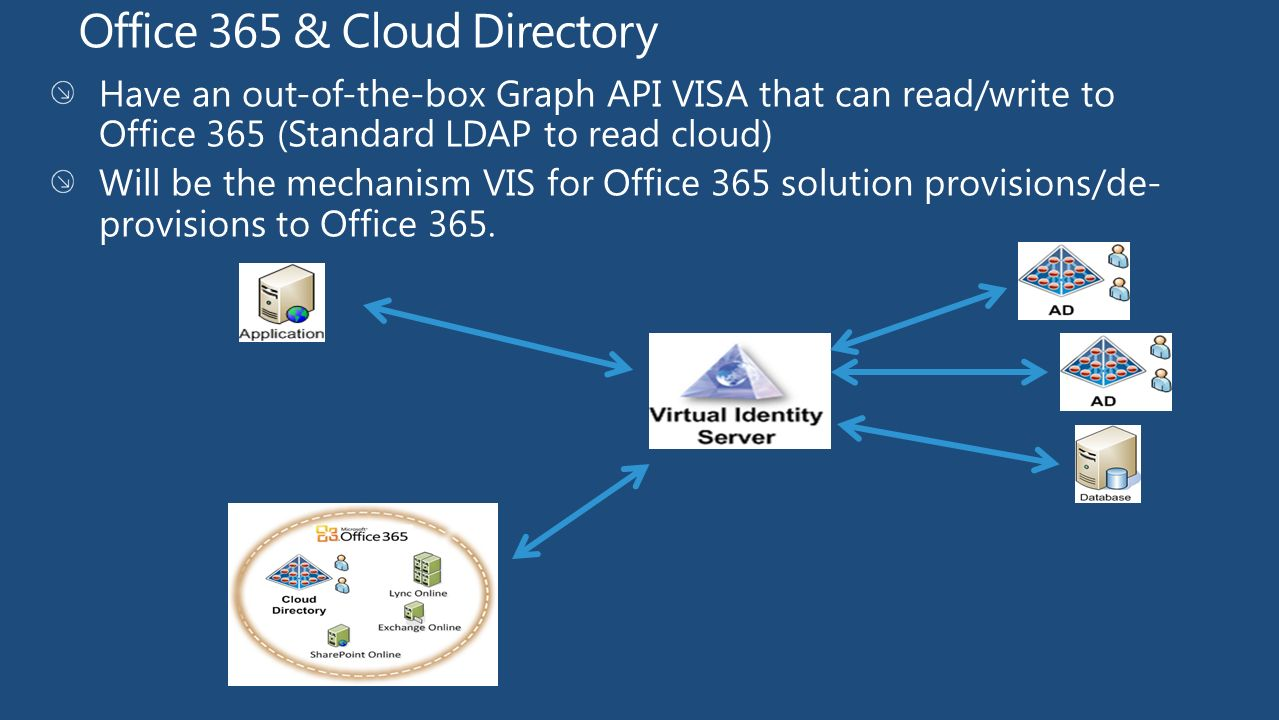 Windows Azure Active Directory Graph API - ppt video online