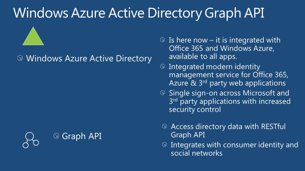 Windows Azure Active Directory Graph API - ppt video online download