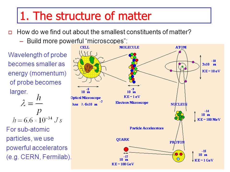 1. The structure of matter