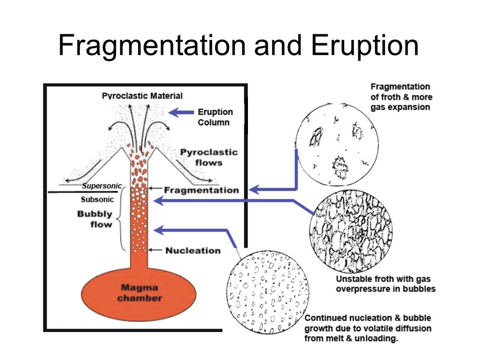 Fragmentation and Eruption
