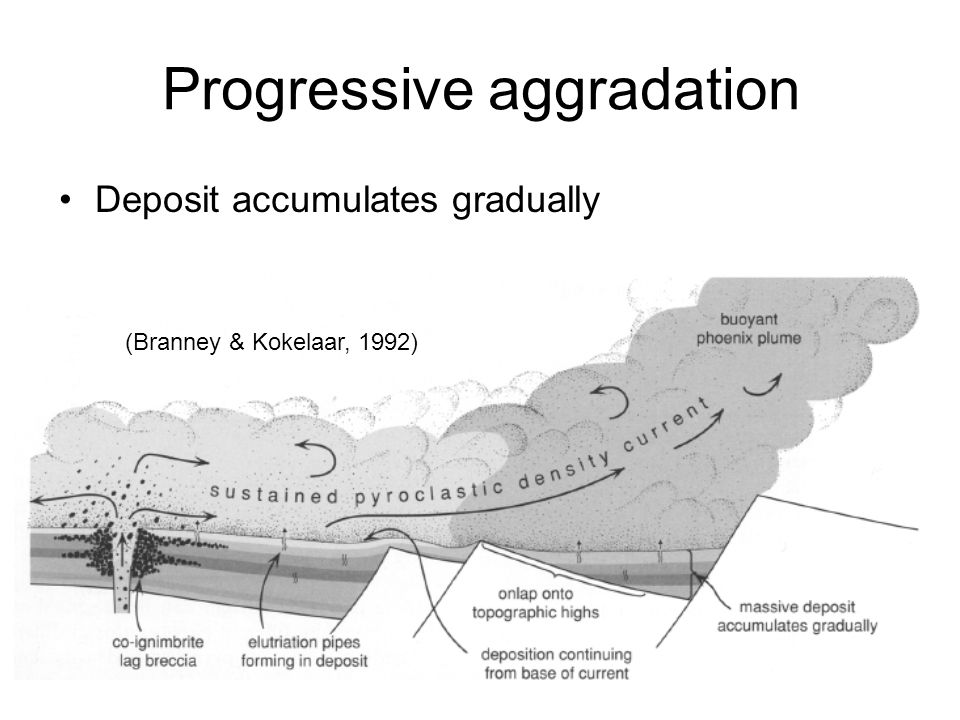 Progressive aggradation