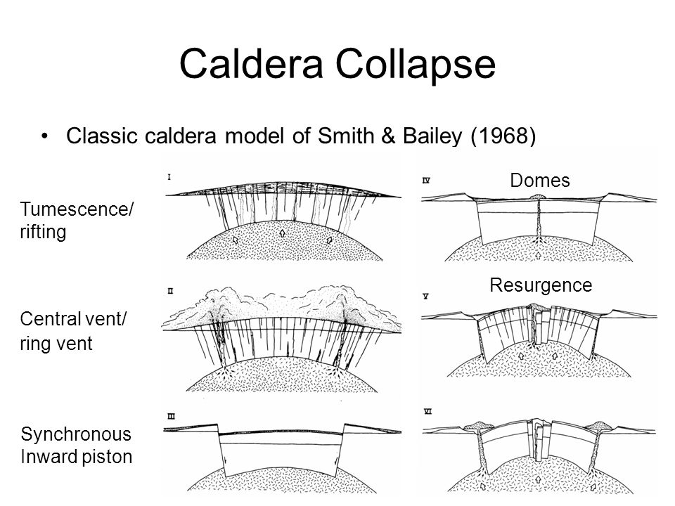 Caldera Collapse Caldera collapse diagram. Caldera collapse diagram.