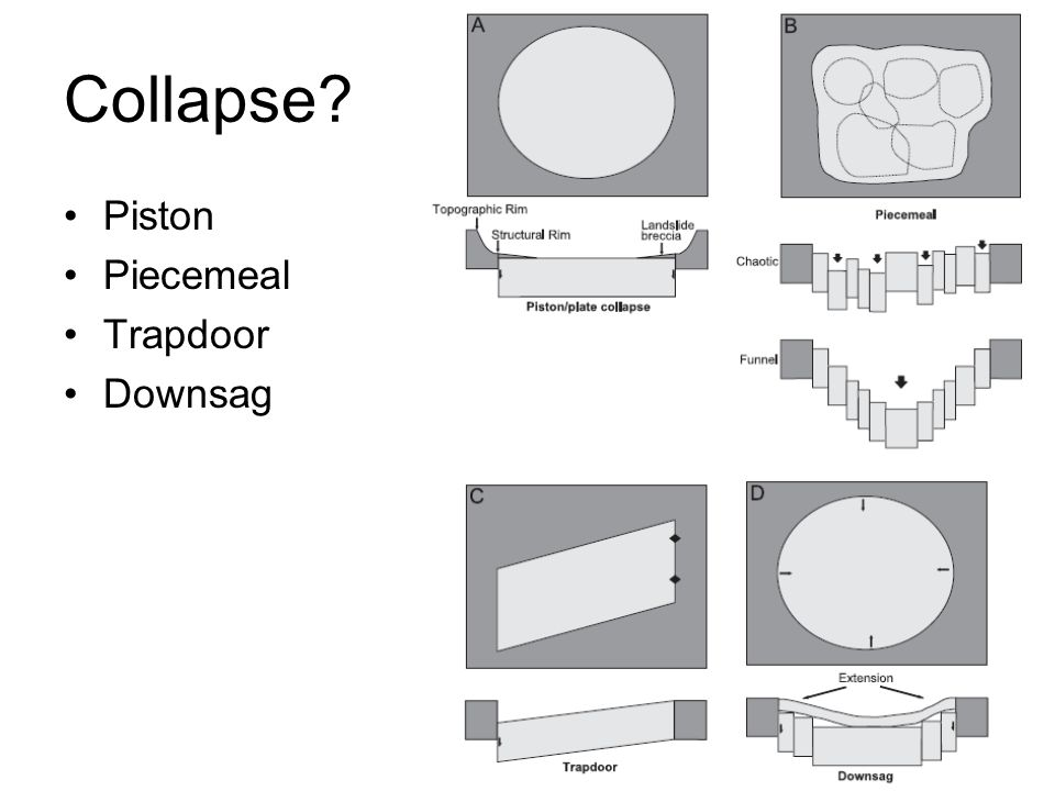 Collapse Piston Piecemeal Trapdoor Downsag