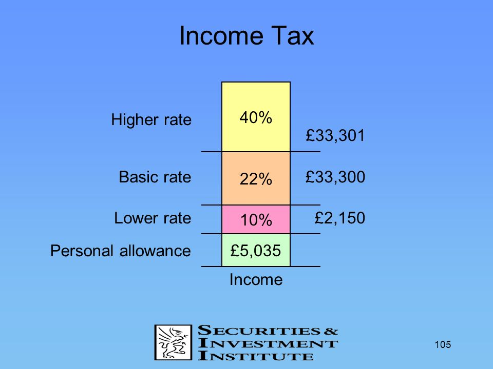 Income Tax 40% Higher rate £33,301 22% Basic rate £33,300 Lower rate