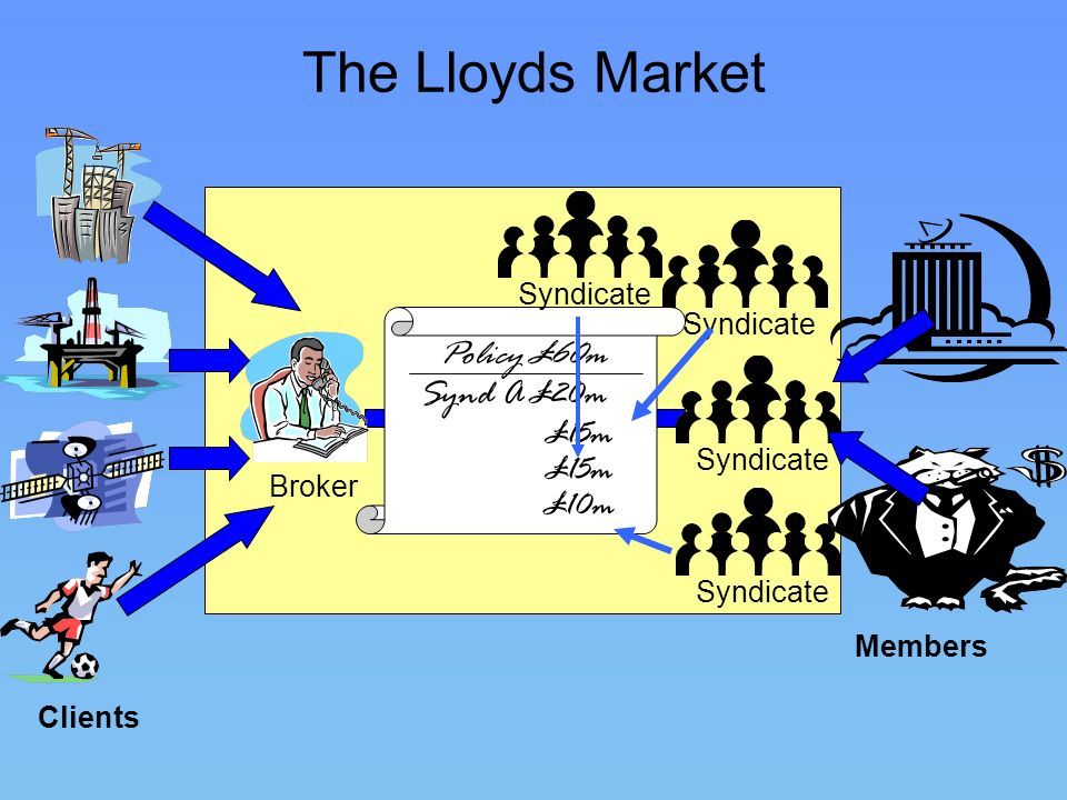 The Lloyds Market Policy £60m Synd A £20m £15m £15m £10m Syndicate