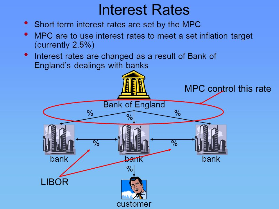 Interest Rates MPC control this rate LIBOR