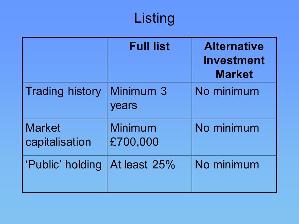 Alternative Investment Market
